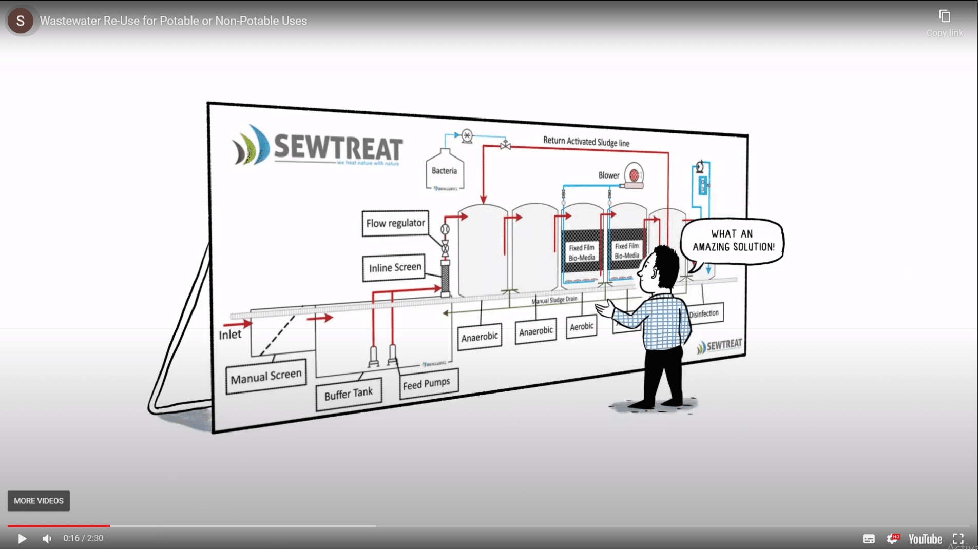 SewTreat - Explainer Video Thumbnail